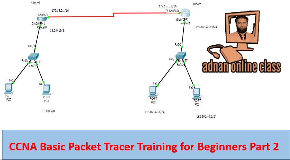 Cisco packet tracer based projects | Networking Mini