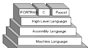Assembly Language Archives - Adnan Online Class