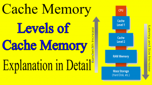 levels of cache memory
