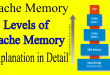 What is Cache Memory and Levels of Cache Memory in Computer CPU