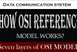 How does OSI Reference Model work in Data Communication